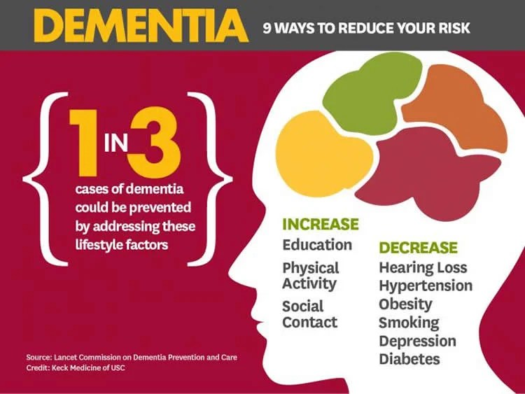 Image shows an infographic with 9 ways to decrease dementia risk.