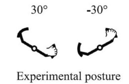 This is a diagram of different arm positions