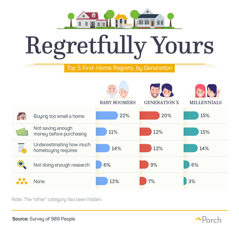 Top 5 regrets by new homeowners - by Porch