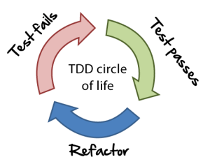 test driven development circle of life become a programmer