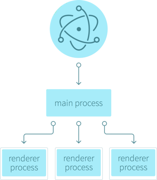 Electron Main Process and Render Process Visual
