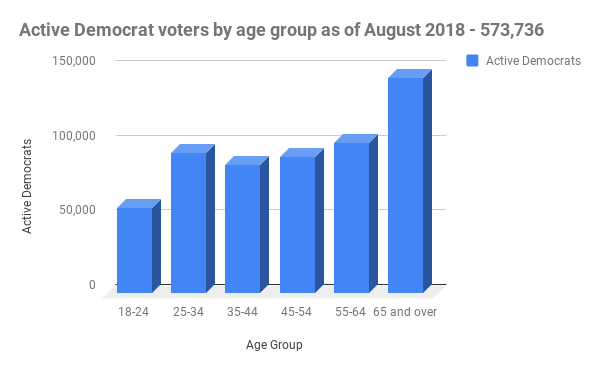 active democratic voters in Nevada sorted by age