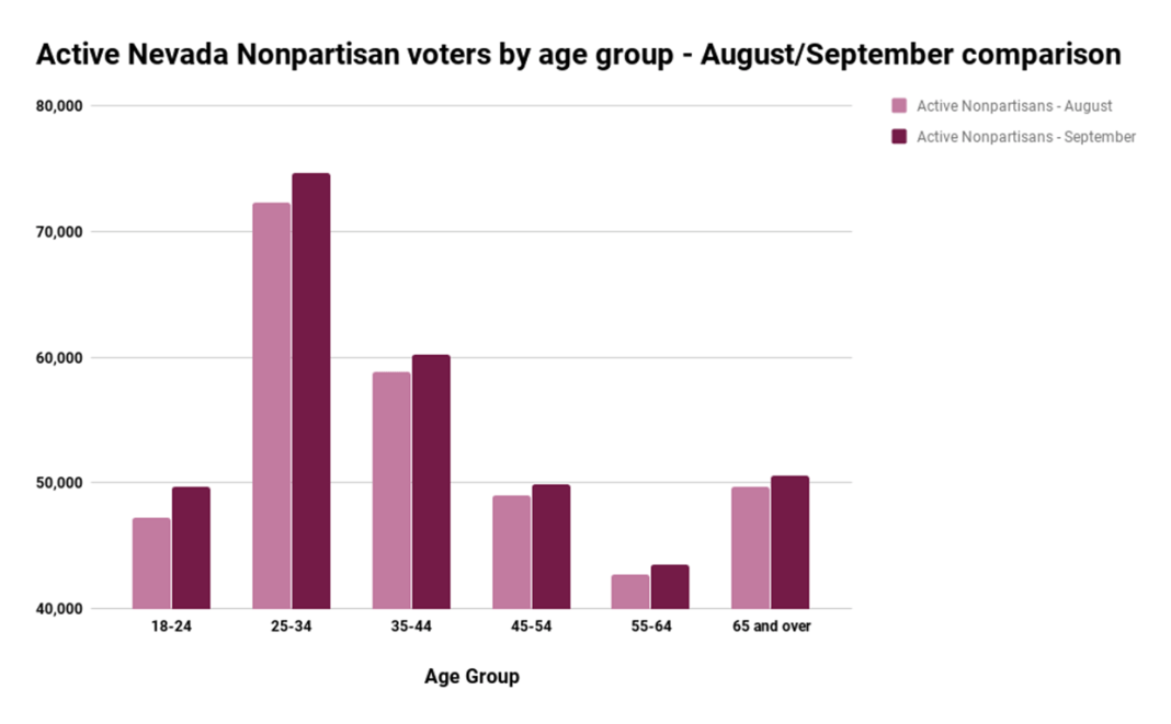 Active Nevada Nonpartisan voters by age group - AugustSeptember comparison