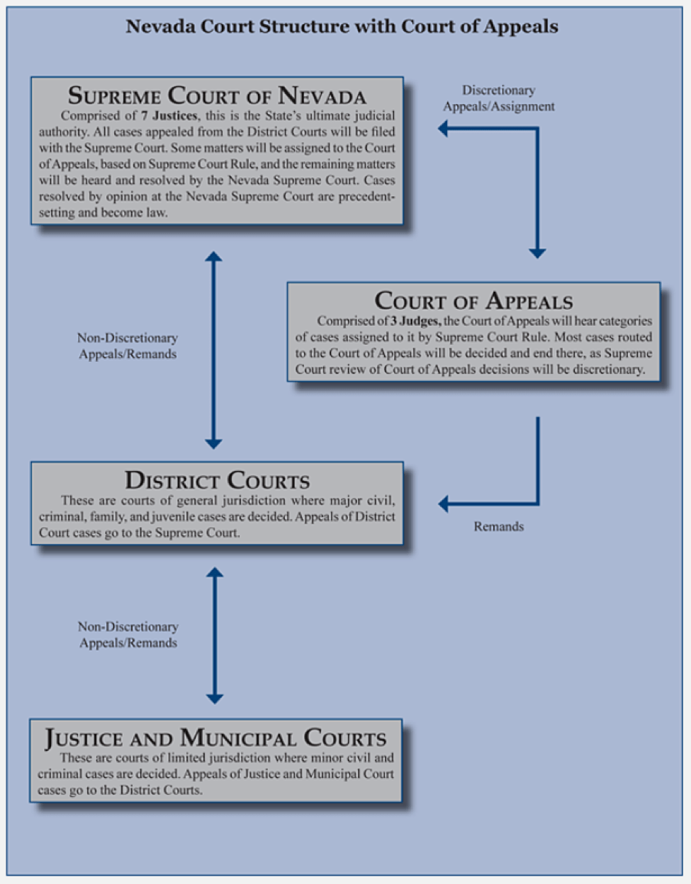 What is a push down court anyway the nevada court of appeals follows a push down model altavistaventures Image collections
