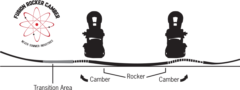 Never Summer Fusion Rocker Camber Profile