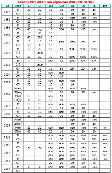 Ориентировочная стоимость монет России 1997-2014 гг