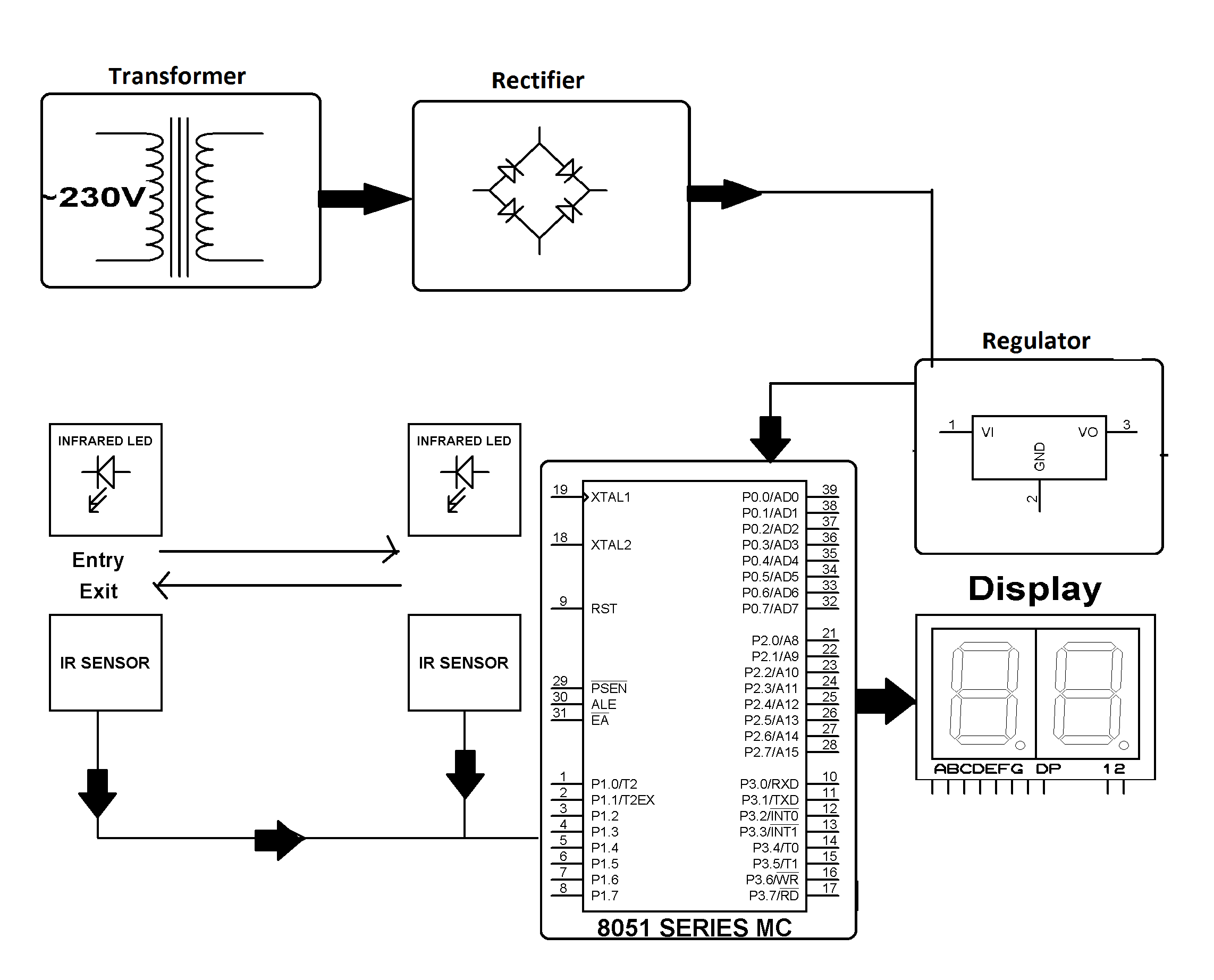 7 Segment Display Block Diagram
