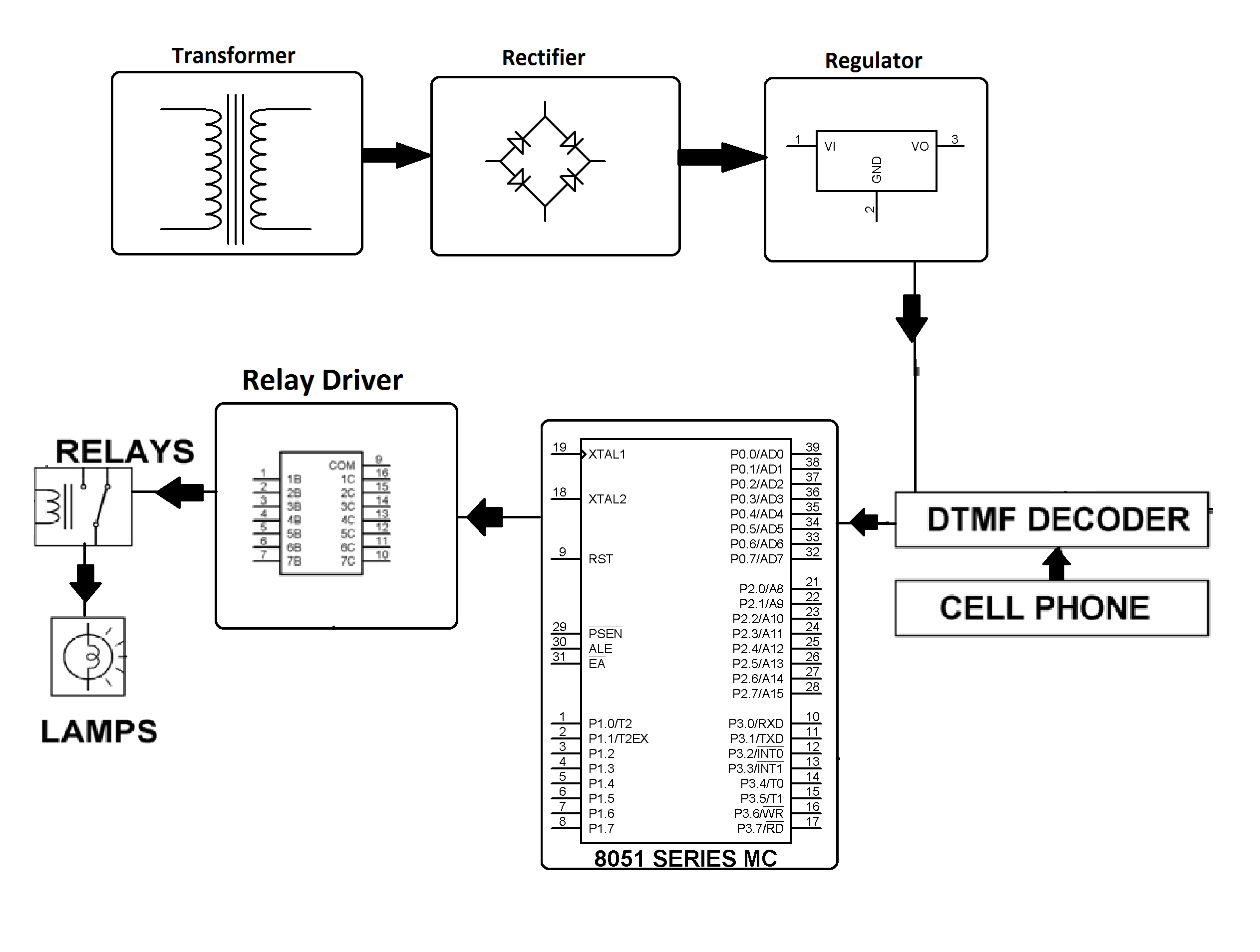Load Control System Using Dtmf