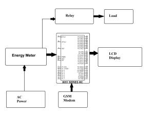 Prepaid Electricity System   EEWeb Community