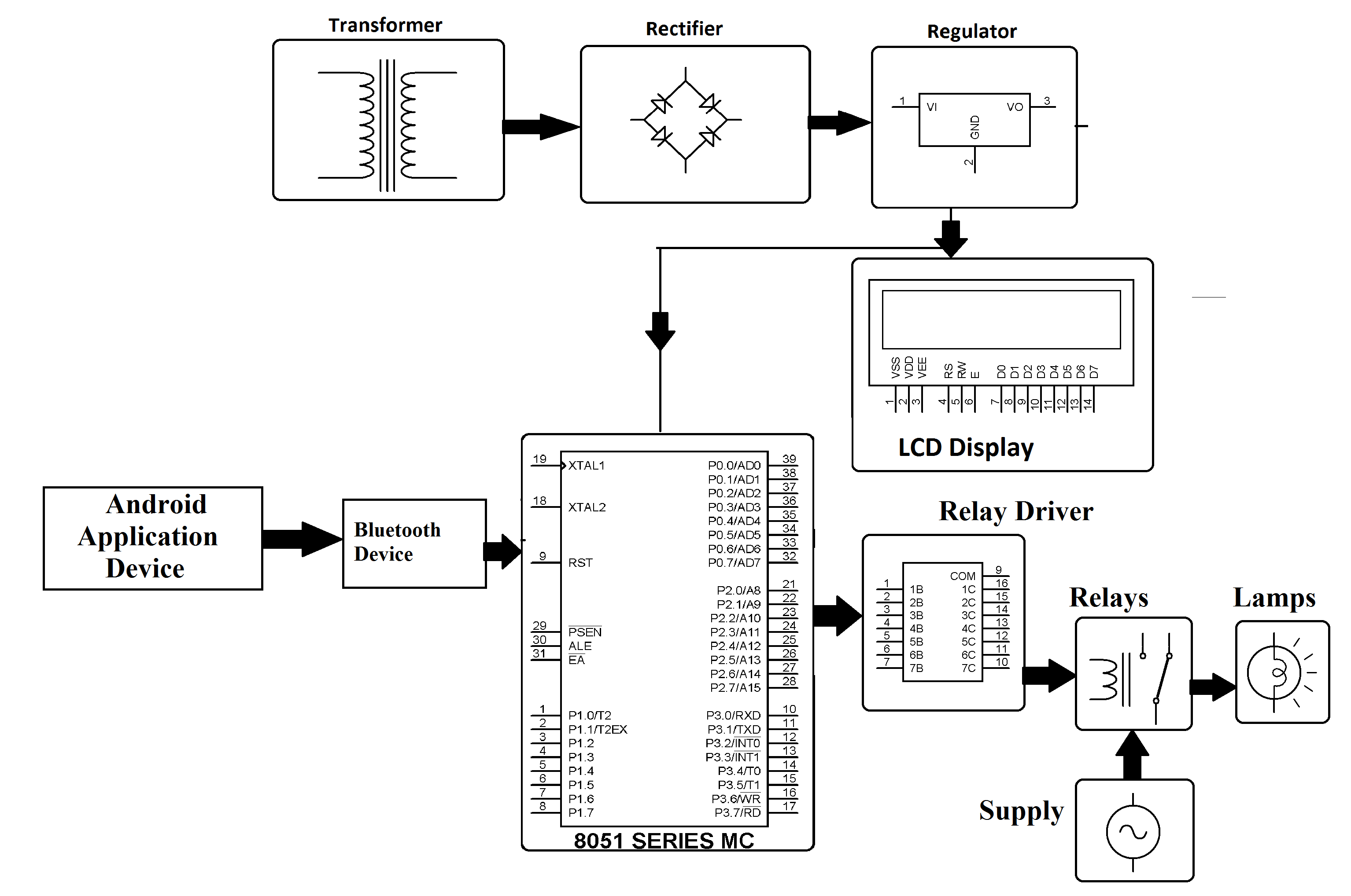 Programmable Sequential Load Operation Controlled By