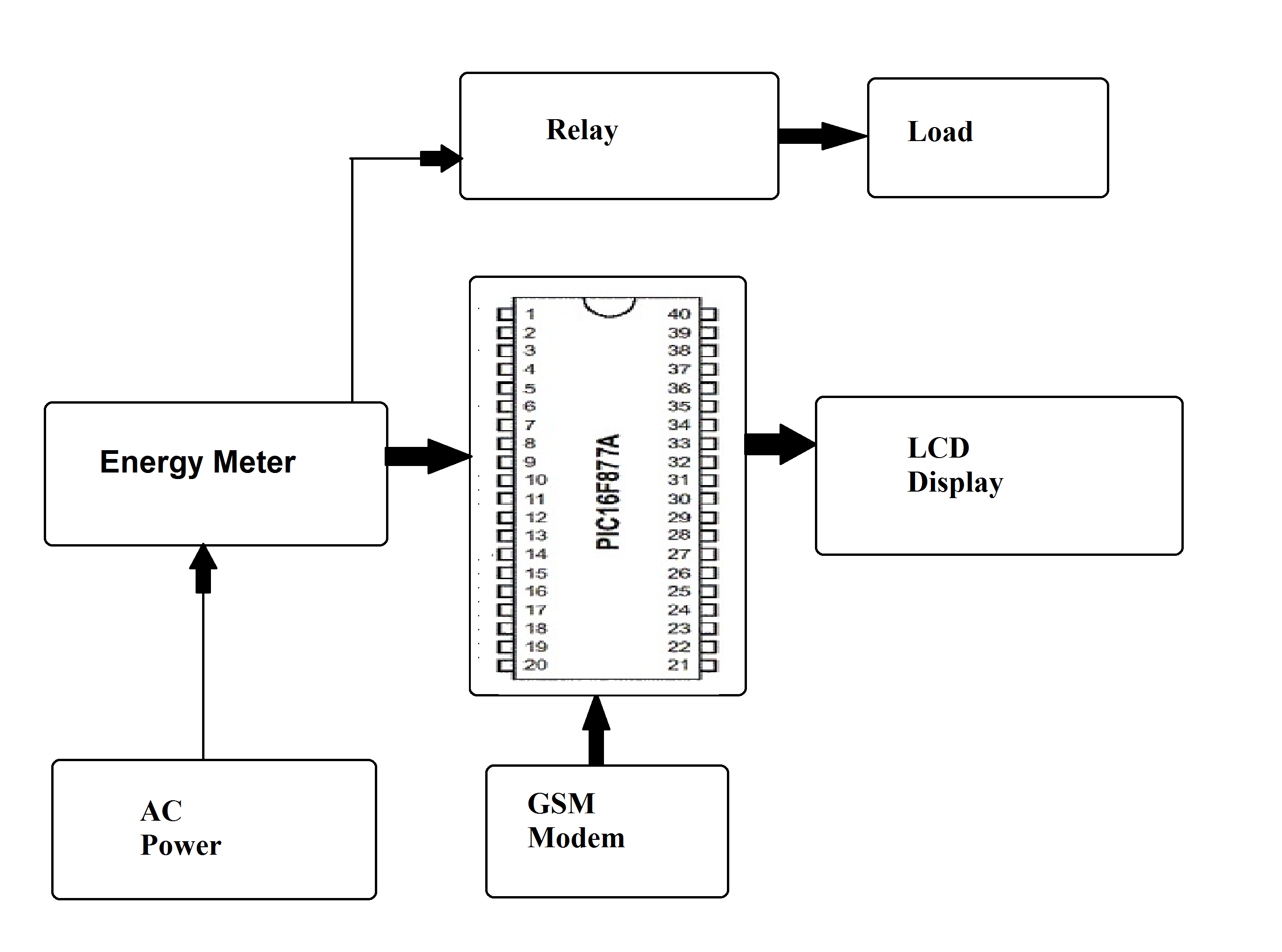 Prepaid Energy Meter Using Pic Microcontroller