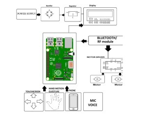 Multicontroller based Wheelchair Safety using Android, Touch, Speech & Gesture Control