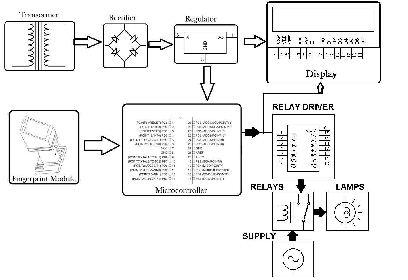 Fingerprint Authenticated Device Switcher Project