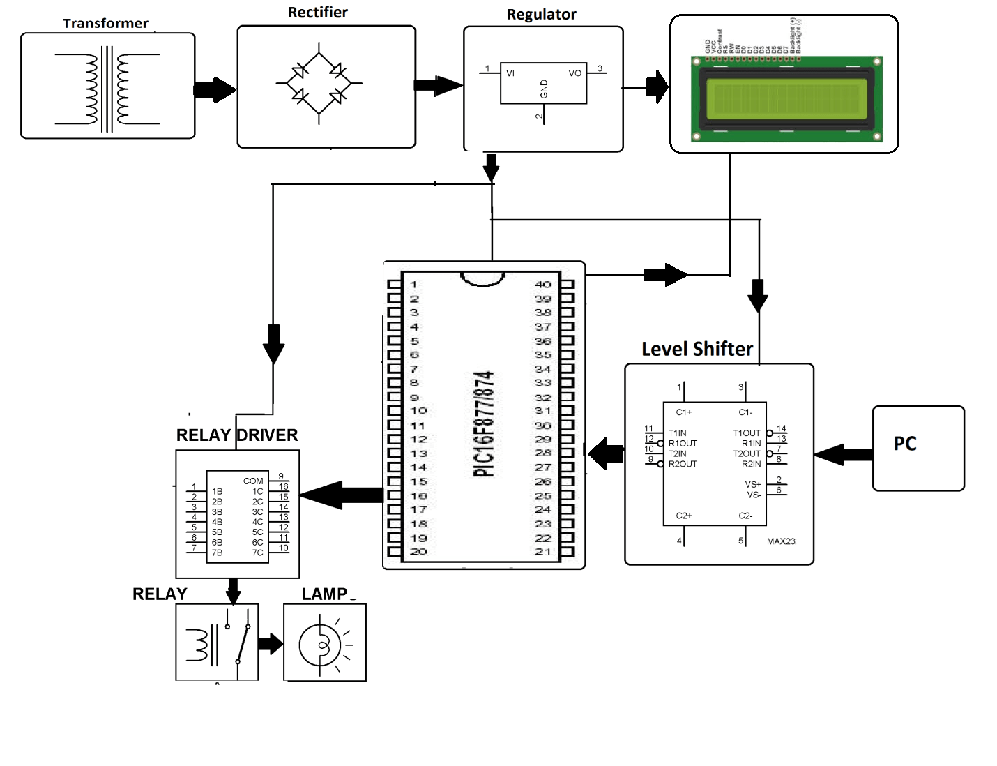 Pc Based Home Automation Using Pic