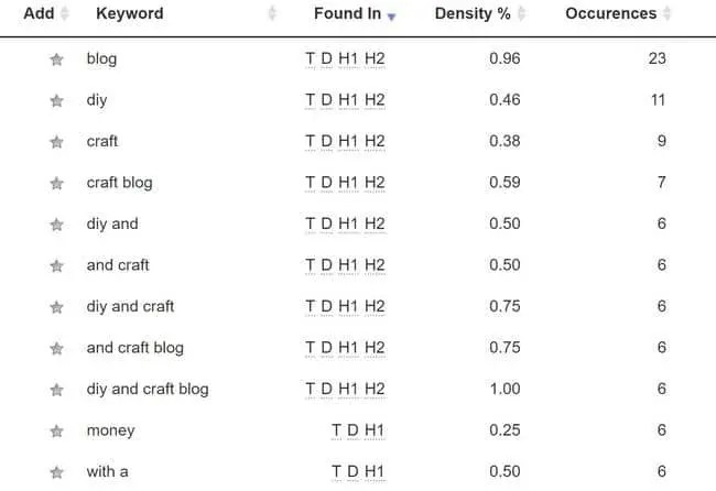 Craft Blogger's Keyword Marketing Strategy Series