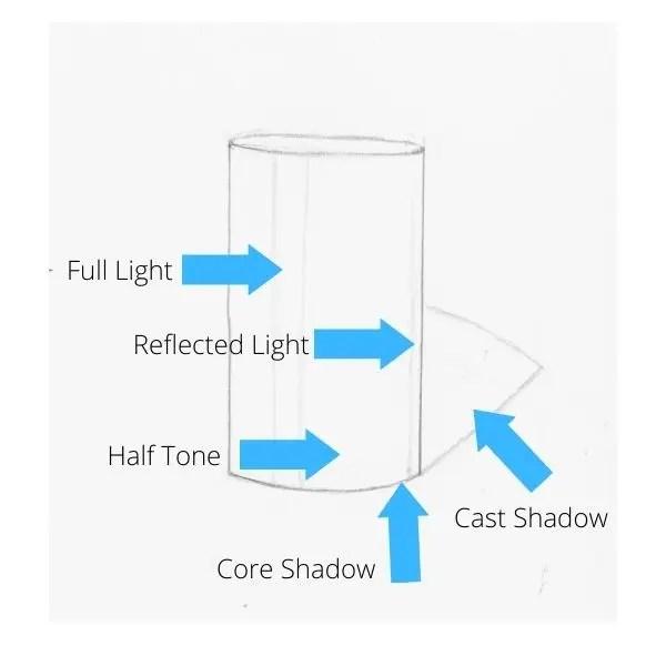 elements of shading
