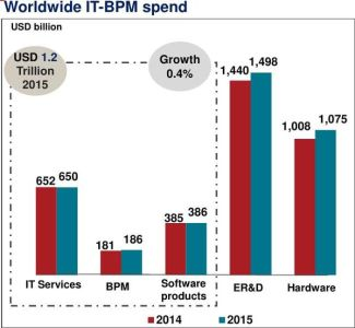 01-worldwide-it-bpm-spend