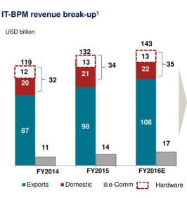 03-indian-it-bpm-revenue-breakup