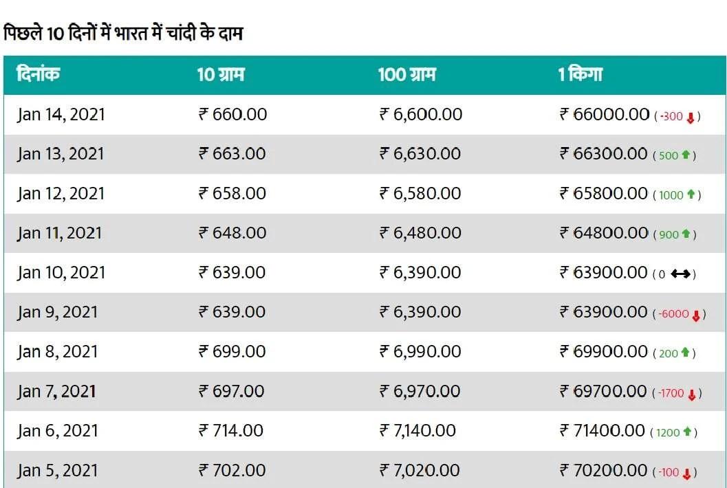 1900 रुपये तक गिरे सोने के दाम, चांदी भी हुई 5100 रुपये सस्ती, जानिए आज का भाव व खरीदारी का सही समय