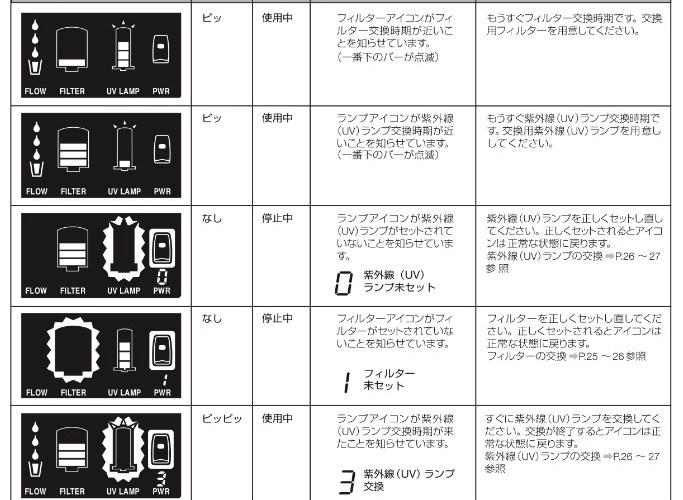 アムウェイ浄水器の取扱説明書。エラー時の対策【f8は?】