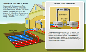 Geothermal Heat Pumps | BER Dublin  GreenerSpace