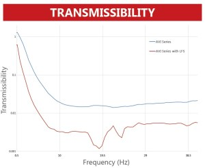 LFS_System_Low_Frequency_Vibration_Isolation_Stabilizer_Performance_Graph