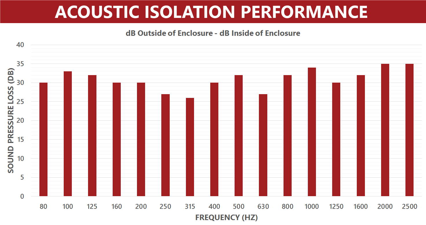 Acoustic-Isolation-Performance-Graph——aek - 2011