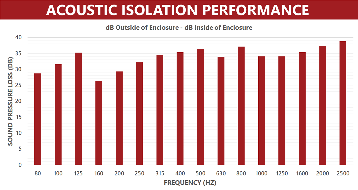 Acoustic-Isolation-Performance-Graph---Silencer-1440px