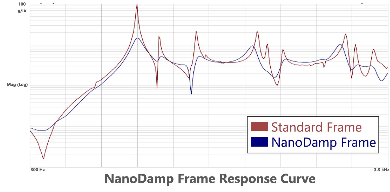 NanoDamp-Frame-Response-Curve