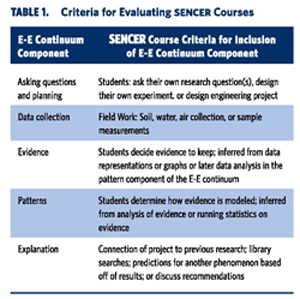 Criteria for Evaluating SENCER Courses