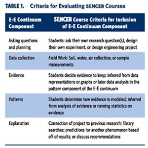 Criteria for Evaluating SENCER Courses