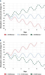Model Results for the Short‑Term Carbon Neutrality of the Burner