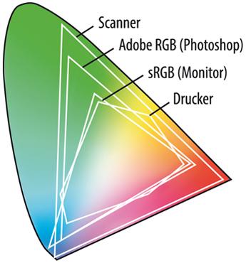 rgb-geraete-profile