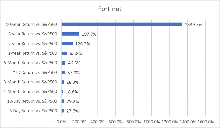 Outperforming stocks to buy (Fortinet vs. S&P500)