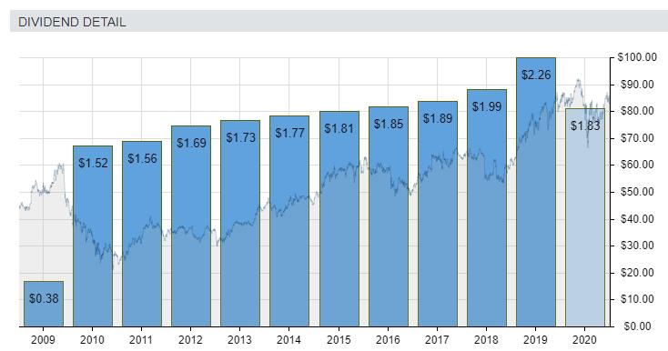 blue chip dividend growth stocks (MRK)