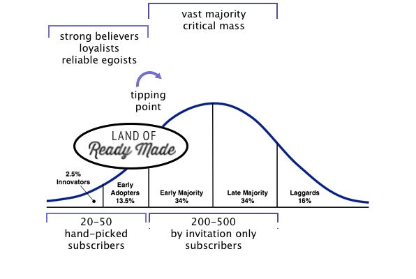 Law of diffusion of innovation with subscription business model.