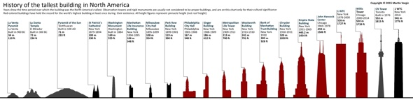 ©halcyonmaps.com History of the tallest building in North America