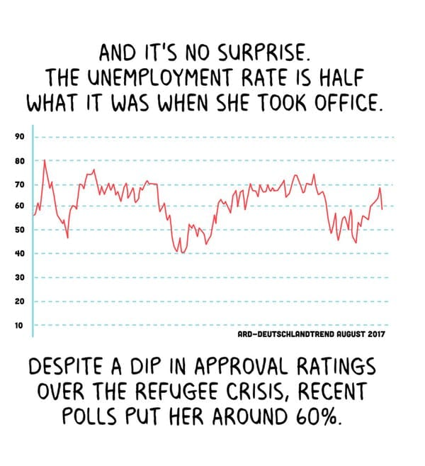The unemployment rate is half what it was when she took office.  Despite the dip in approval ratings over the refugee crisis, recent polls put her around 60%