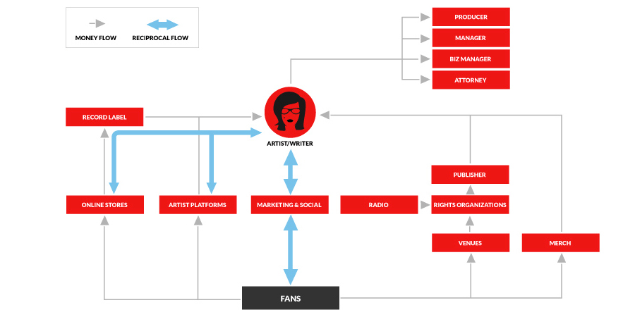 online music business school diagram 1