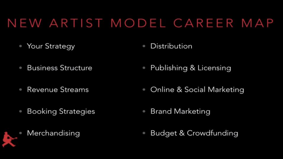 Career Map Template