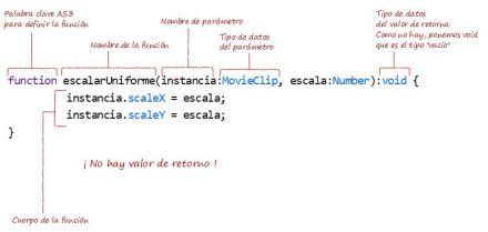 FuncionesVoid
