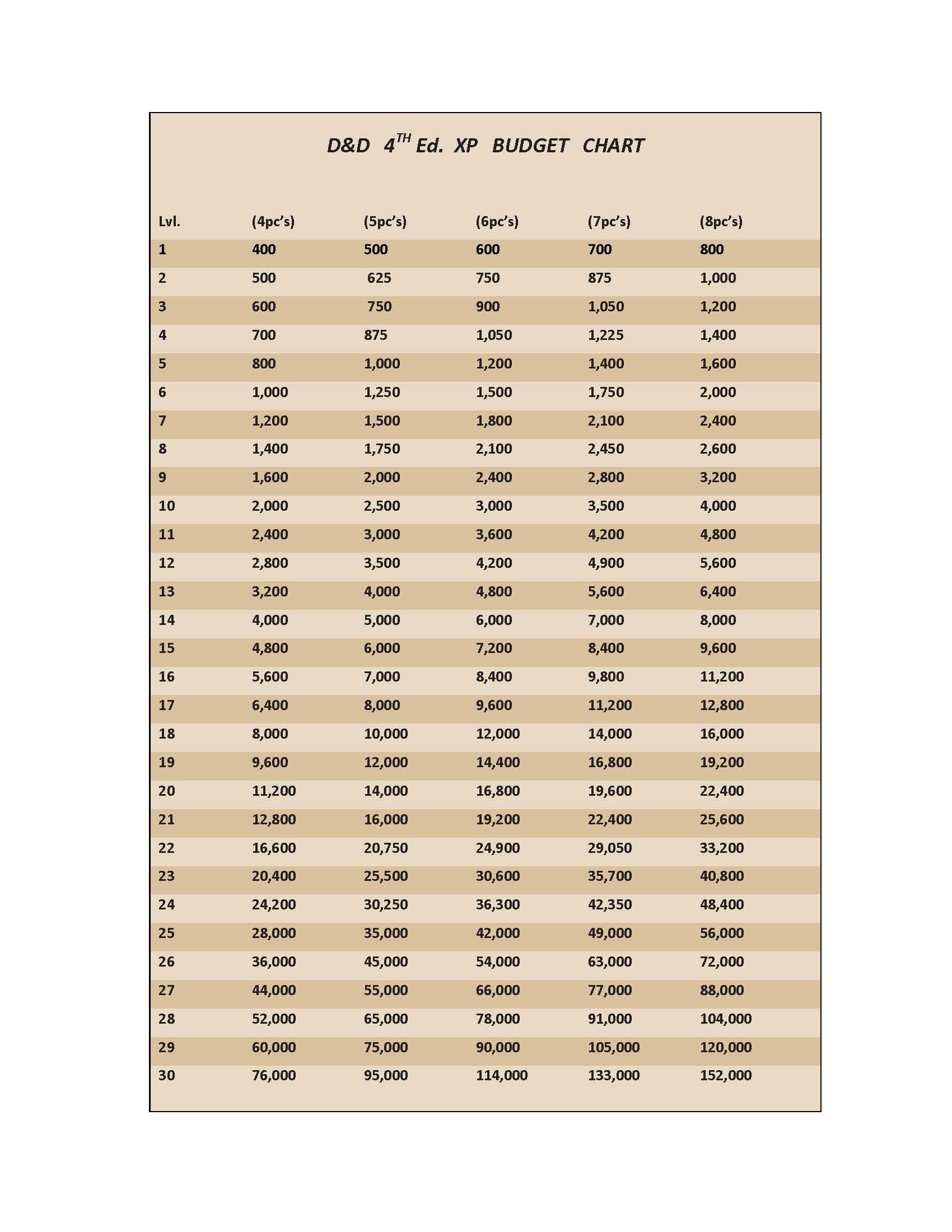 XP Budget Chart