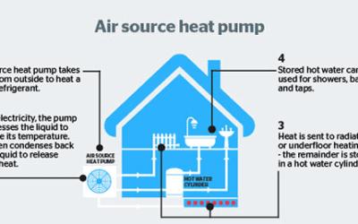 Air source heat pumps explained