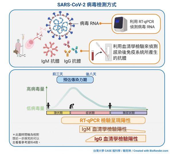 新冠病毒以rPCR檢測病毒RNA。 圖片來源:臺大科學教育發展中心