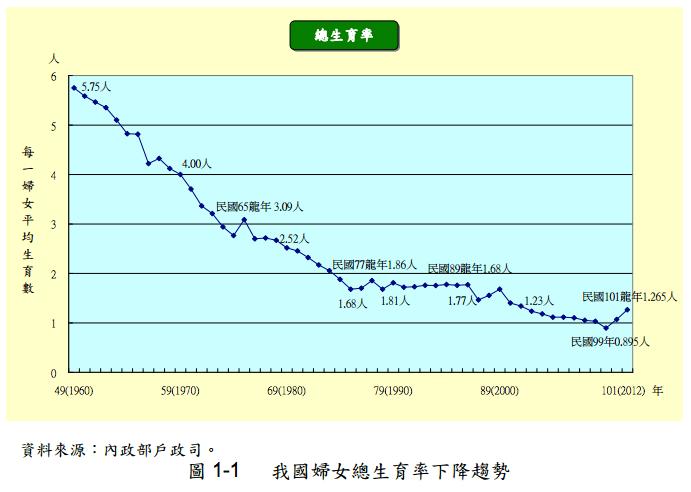少子化與高齡化:臺灣人口政策變遷亟欲面對的現象   新公民議會
