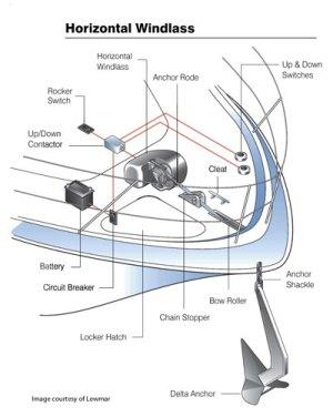 Selecting an Anchor Windlass | West Marine