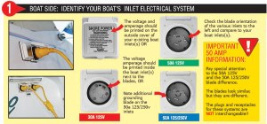 DIY Shore Power for Boats | West Marine