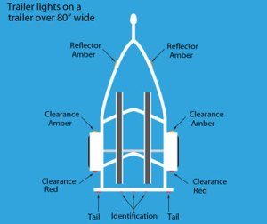 Your Trailer's Light System | West Marine