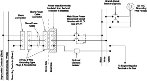 DIY Shore Power | West Marine