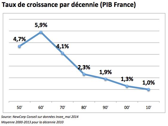 croissance par décennie_ncc 2014